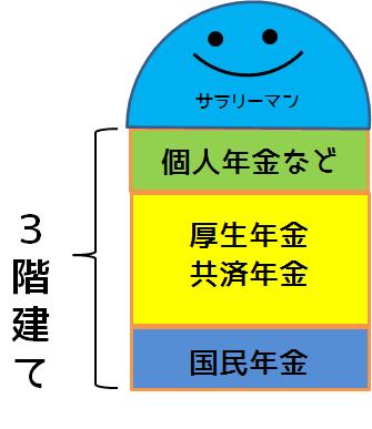 年金の3階建て図解