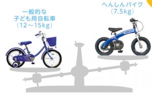 自転車重さ